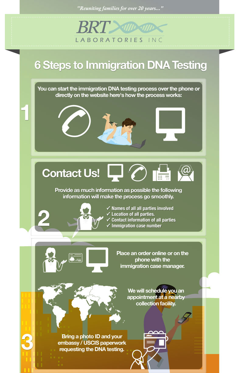 6-Steps-to-Immigration-DNA-Testing---infographic-2