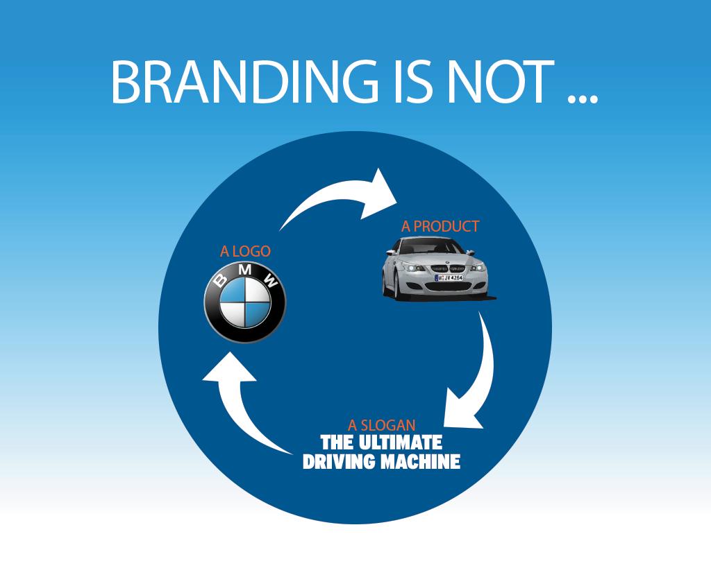 branding-is-not-aidenmarketing-MD-DC-VA