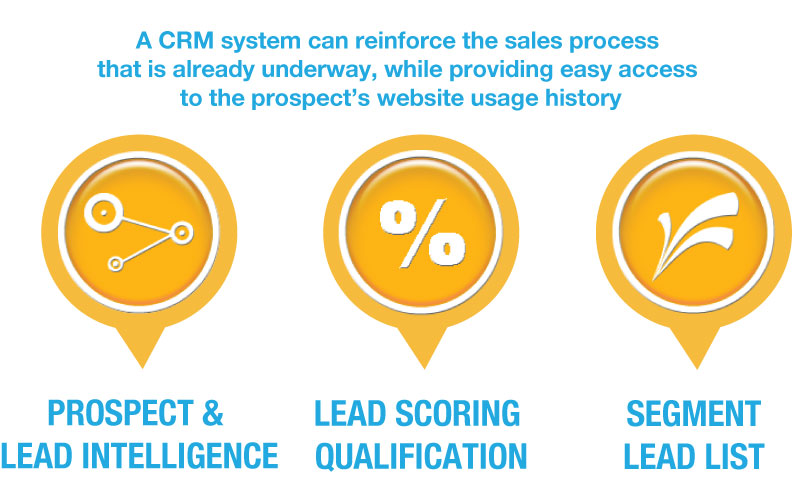 CRM Management shorten sales cycles