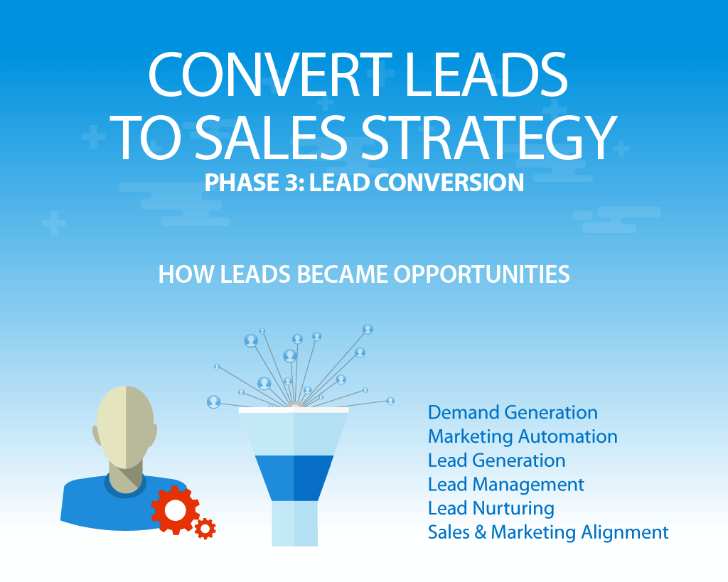 inboind marketing convert leads to sales