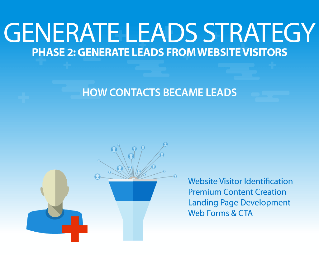 inbound marketing generate leads