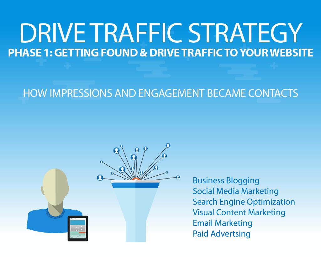 inbound marketing get found drive traffic to your website