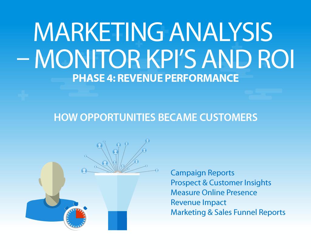Inbound Marketing - Measure & Analysis - Aiden Marketing