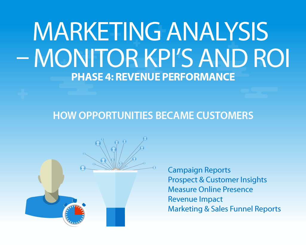 inbound marketing analysis measurement