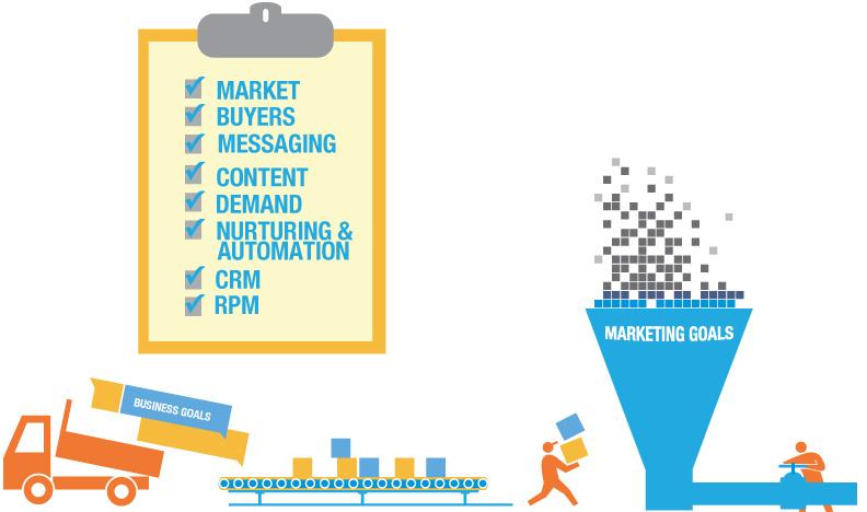 digital, inbound marketing efforts
