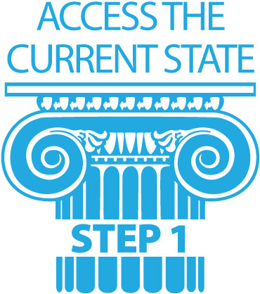 inbound marketing process access the current state