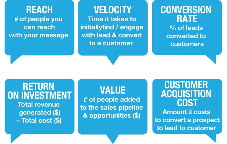 Marketing Analysis & Reporting Plan