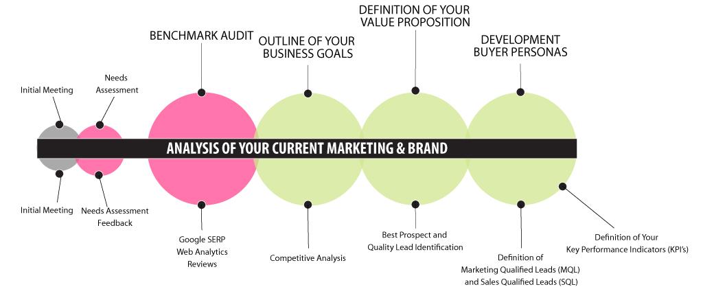 inbound marketing brand analysis