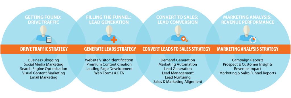 inbound marketing campaign development md dc