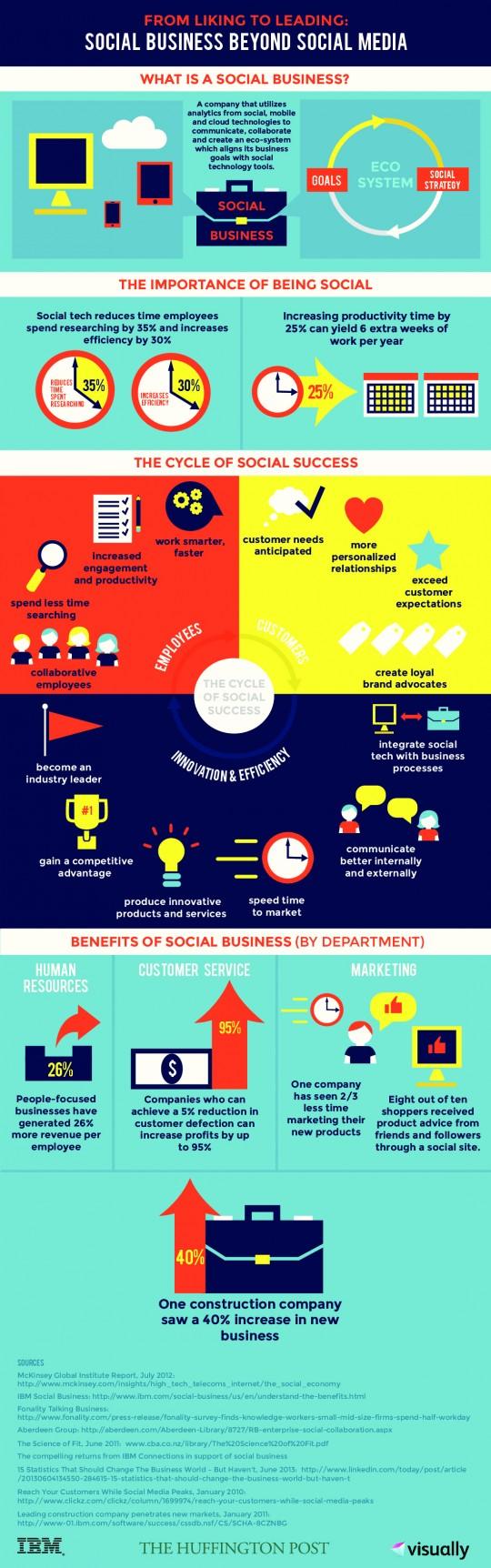 what-social-media-looks-like-beyond-social-business