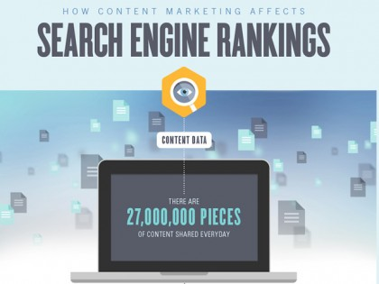 INFOGRAPHIC: Content Marketing Impacts Search Engine Rankings