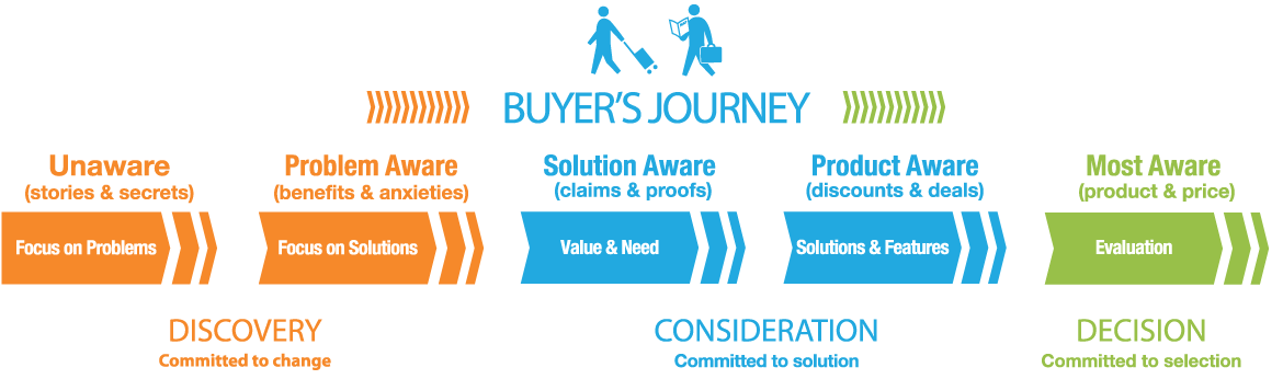 Image result for buyer's journey graphic