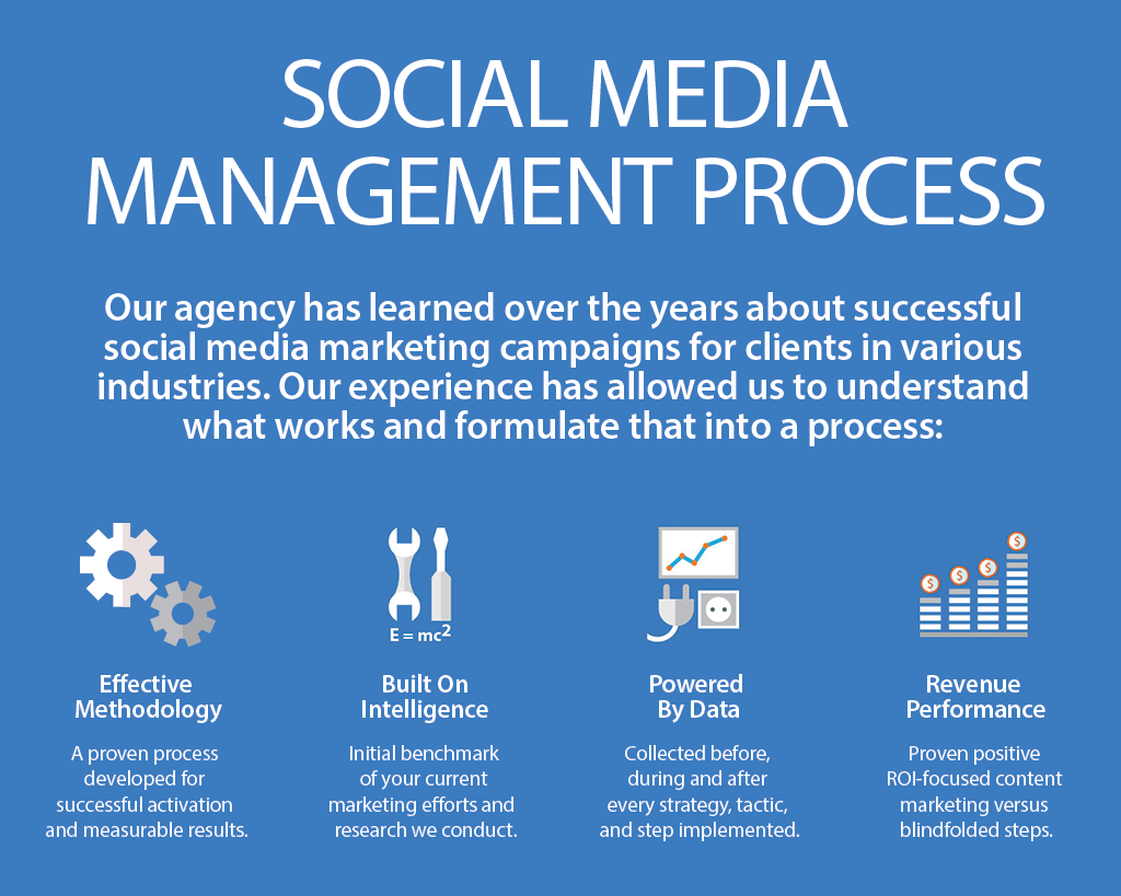 social-media-process2-MD-DC-VA
