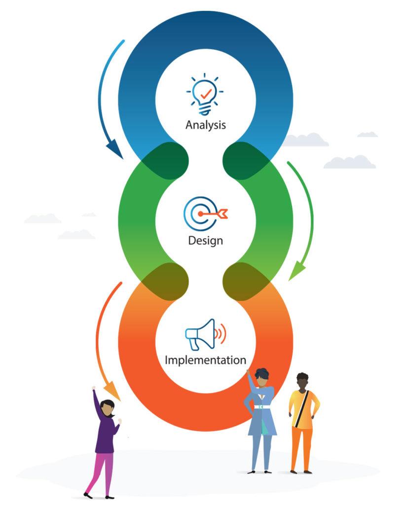 Digital-Strategic-Methodology